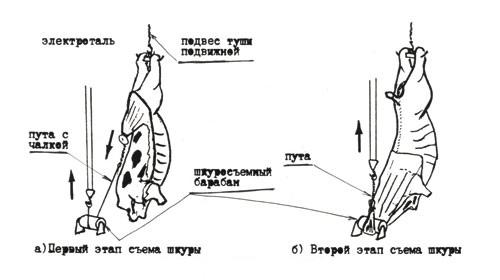 Шкуросъёмный агрегат для КРС ММ-ФАШ